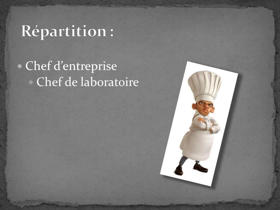 Répartition : Chef d'entreprise Chef de laboratoire