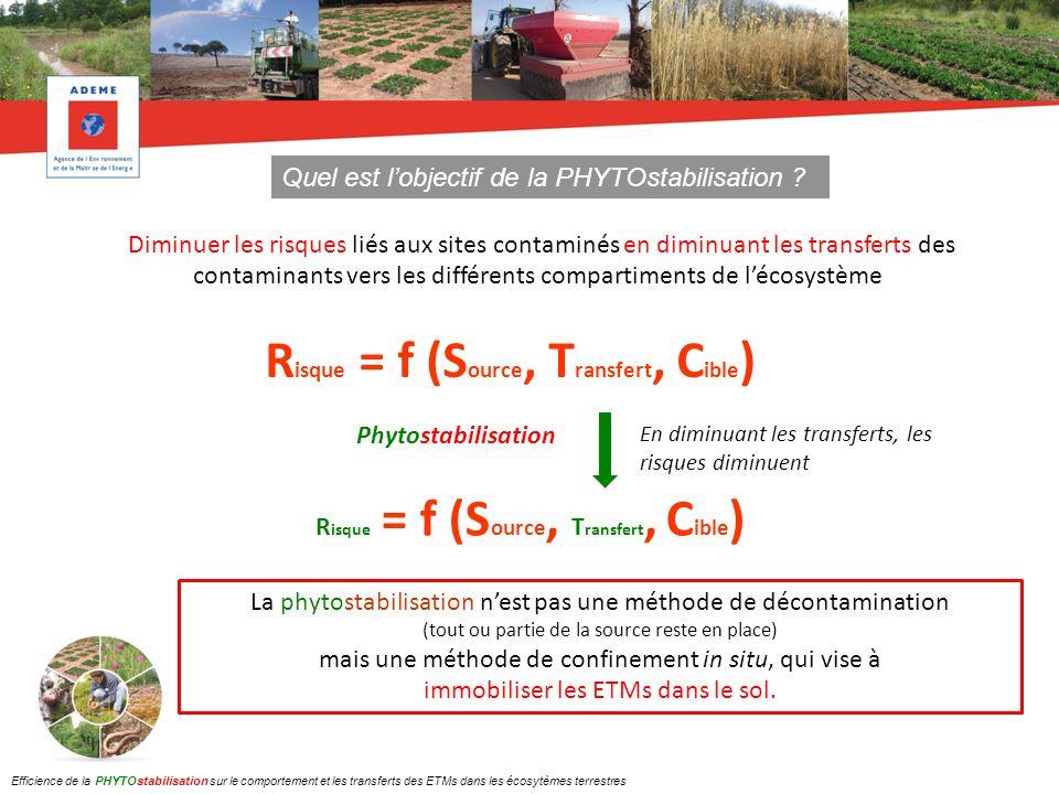 Risque = f (Source, Transfert, Cible)