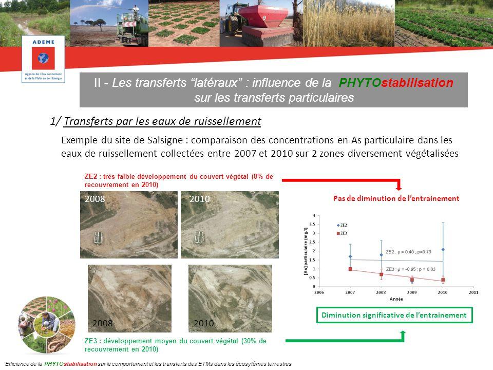 II - Les transferts latéraux : influence de la PHYTOstabilisation
