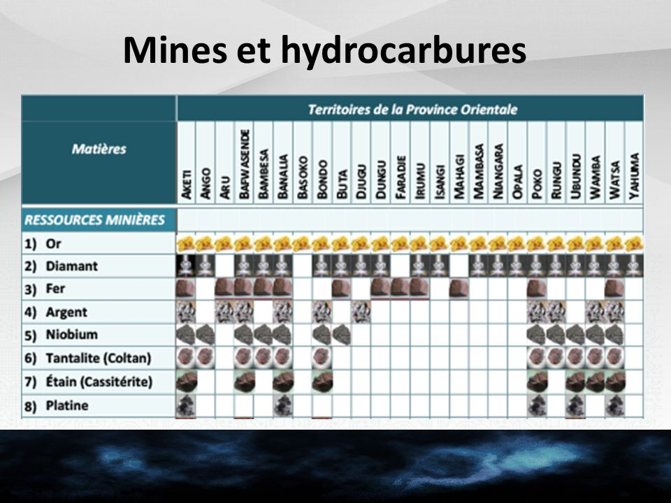Mines et hydrocarbures