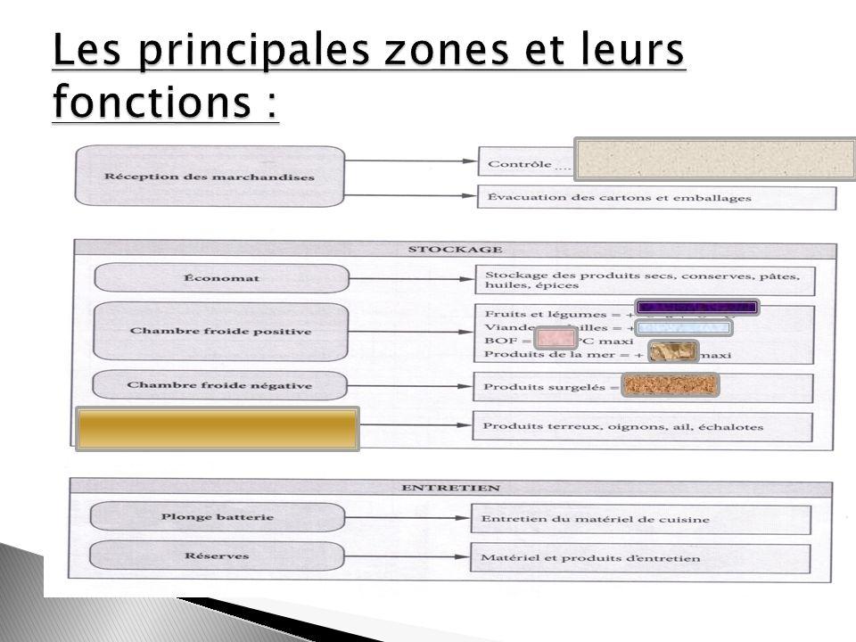 Les principales zones et leurs fonctions :