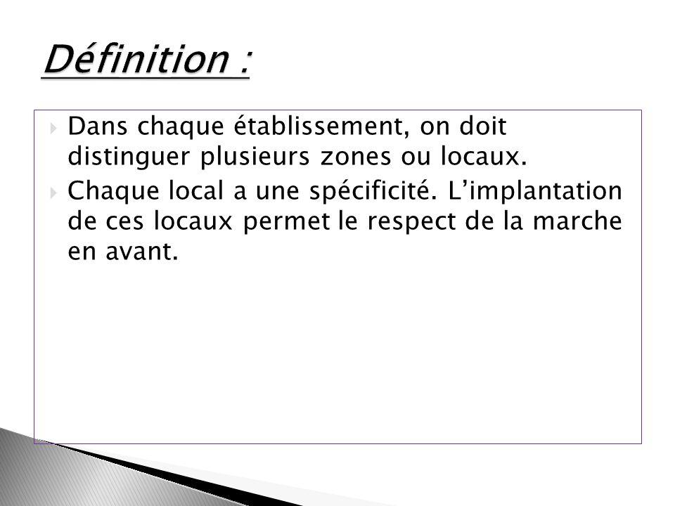 Définition :Dans chaque établissement, on doit distinguer plusieurs zones ou locaux.
