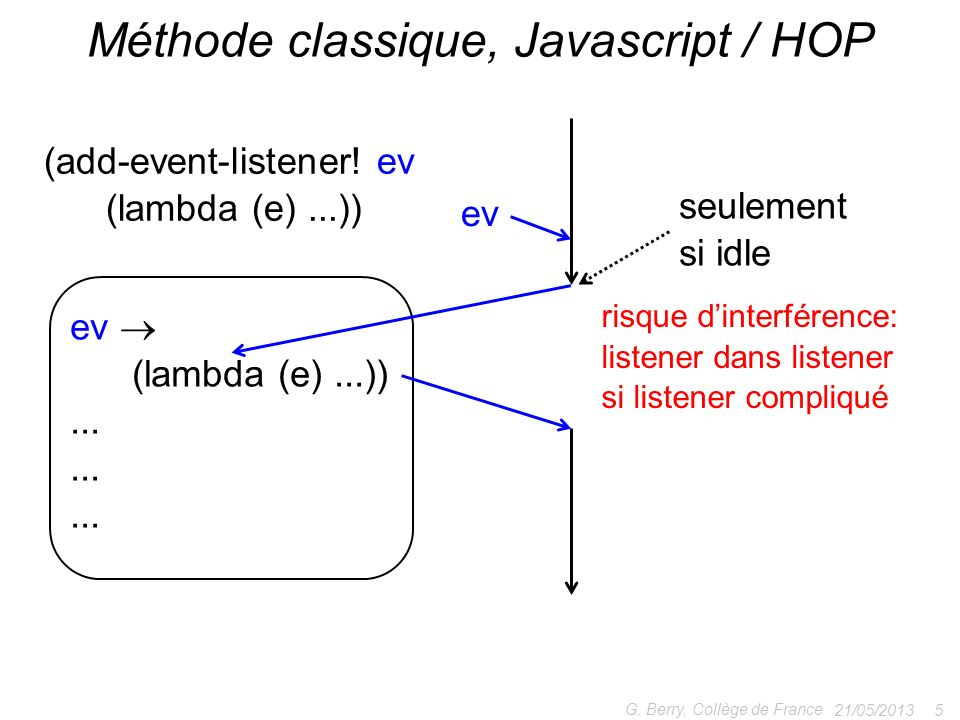 Méthode classique, Javascript / HOP