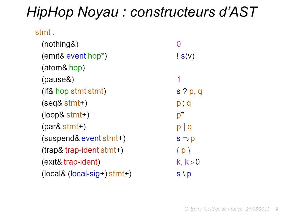 HipHop Noyau : constructeurs d'AST