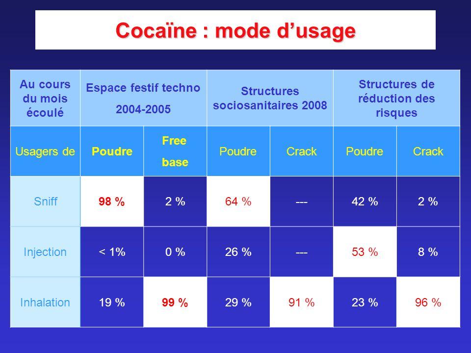 Structures sociosanitaires 2008 Structures de réduction des risques