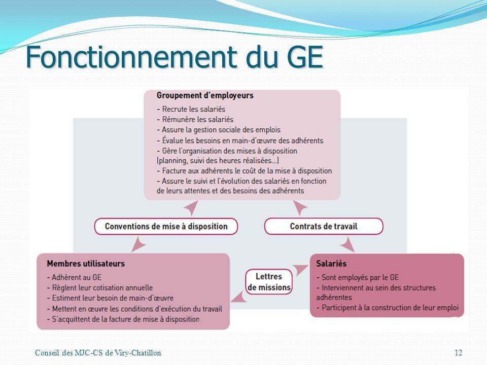 Fonctionnement du GE Conseil des MJC-CS de Viry-Chatillon