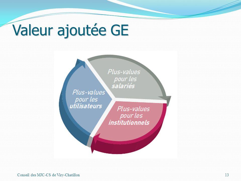 Valeur ajoutée GE Conseil des MJC-CS de Viry-Chatillon