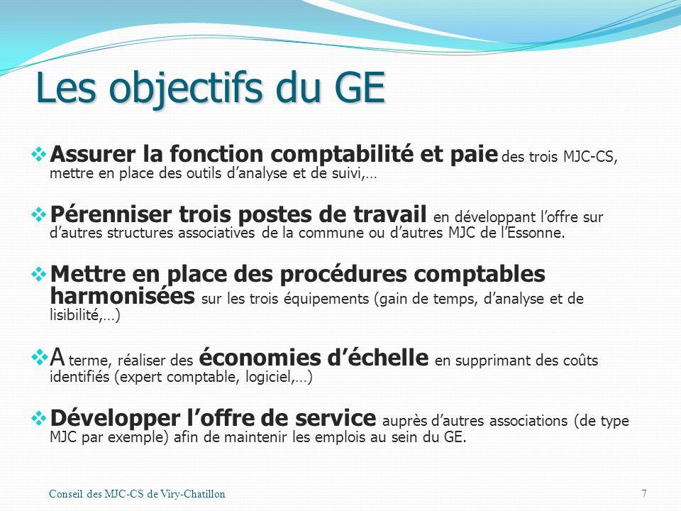 Les objectifs du GE Assurer la fonction comptabilité et paie des trois MJC-CS, mettre en place des outils d'analyse et de suivi,…