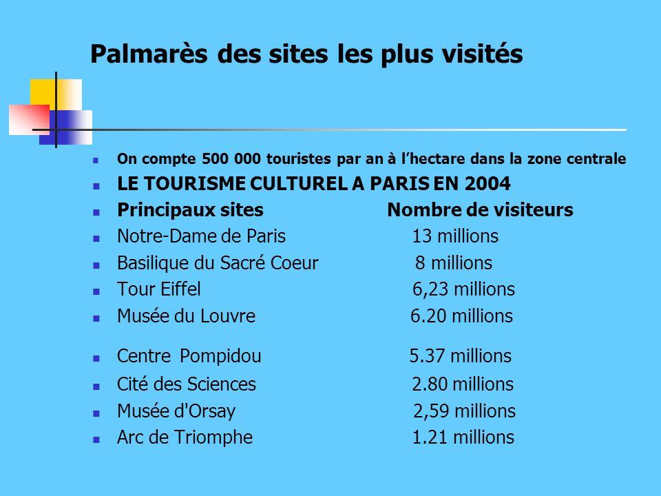 Palmarès des sites les plus visités