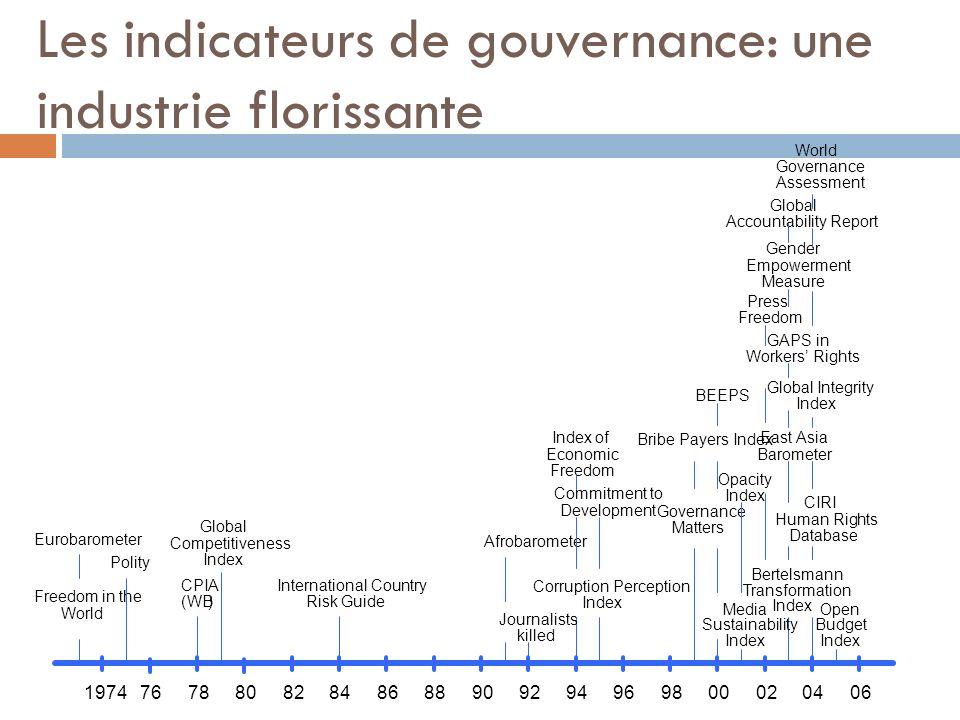 Les indicateurs de gouvernance: une industrie florissante