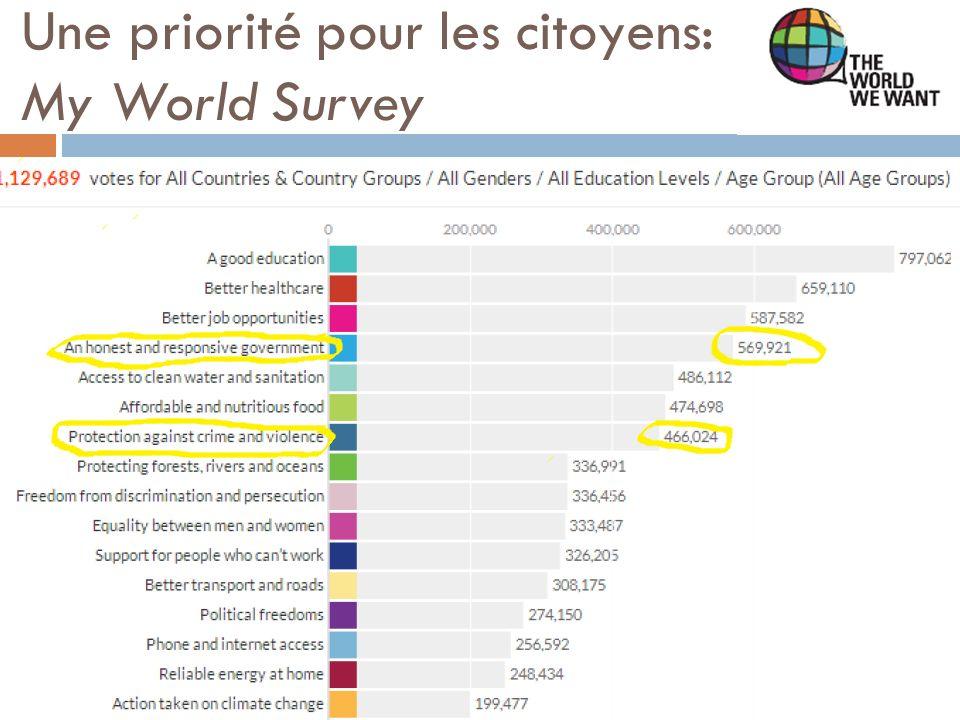 Une priorité pour les citoyens: My World Survey