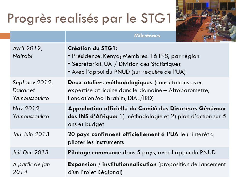 Progrès realisés par le STG1
