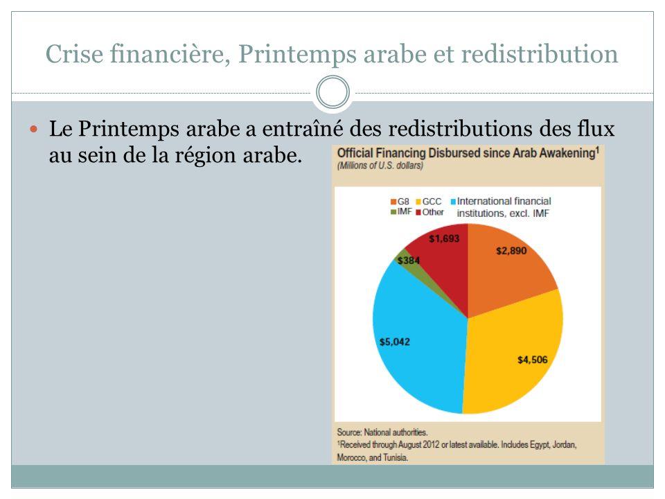 Crise financière, Printemps arabe et redistribution