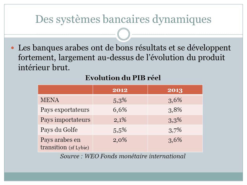 Des systèmes bancaires dynamiques