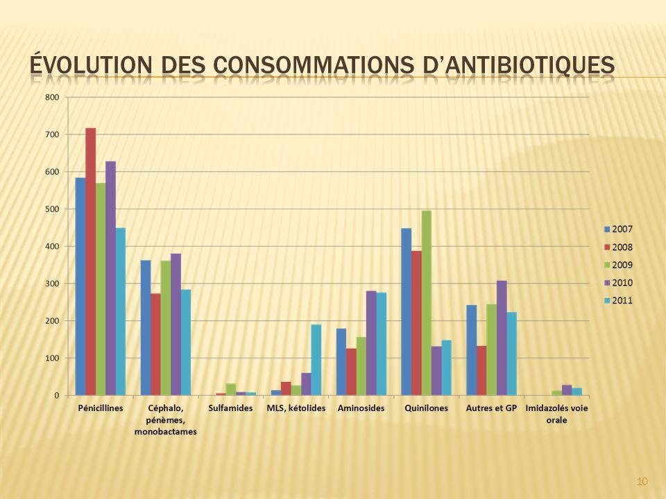 Évolution des consommations d'antibiotiques