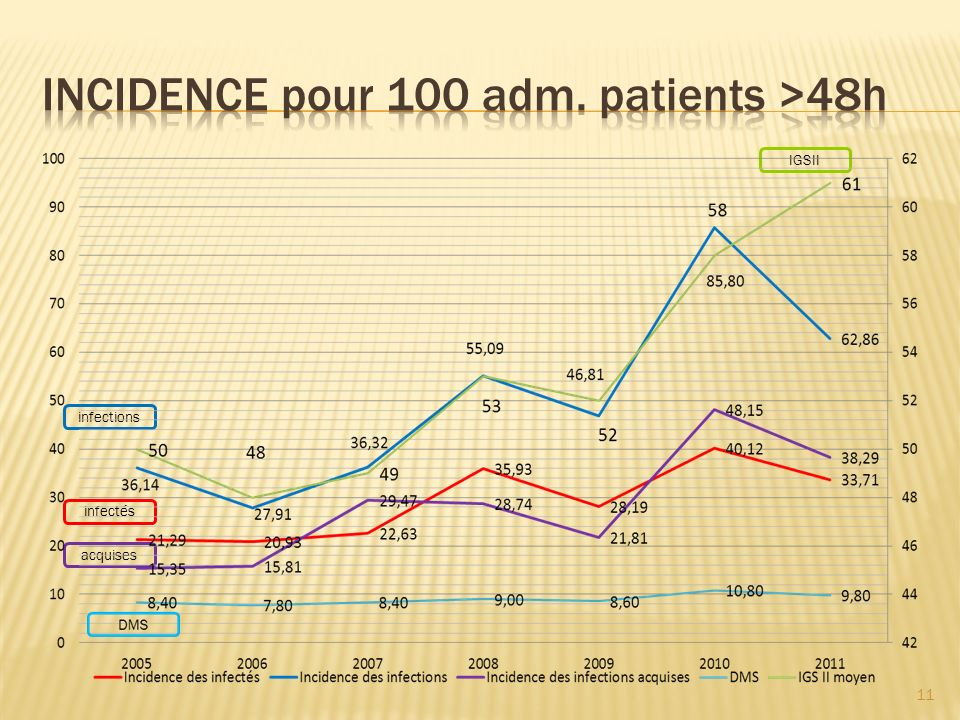 INCIDENCE pour 100 adm. patients >48h