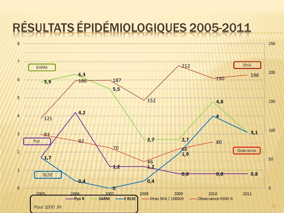 RÉSULTATS épidémiologiques 2005-2011