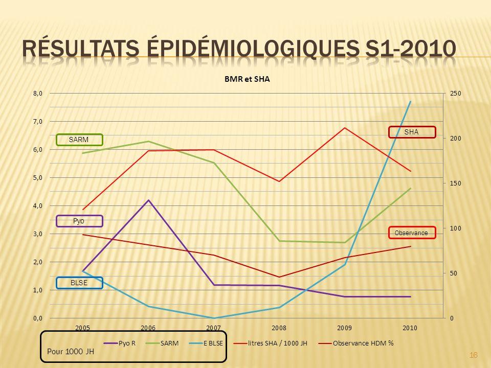 RÉSULTATS épidémiologiques S1-2010
