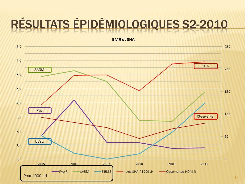 RÉSULTATS épidémiologiques S2-2010