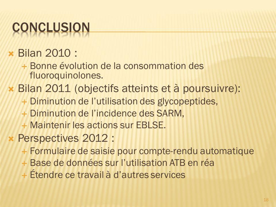 Conclusion Bilan 2010 : Bonne évolution de la consommation des fluoroquinolones. Bilan 2011 (objectifs atteints et à poursuivre):