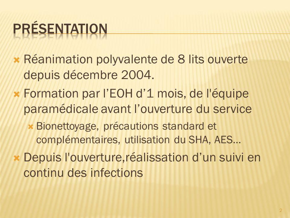 Présentation Réanimation polyvalente de 8 lits ouverte depuis décembre 2004.