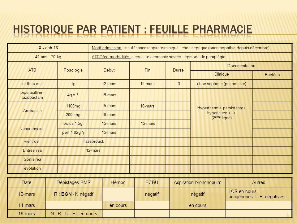 historique par patient : feuille Pharmacie