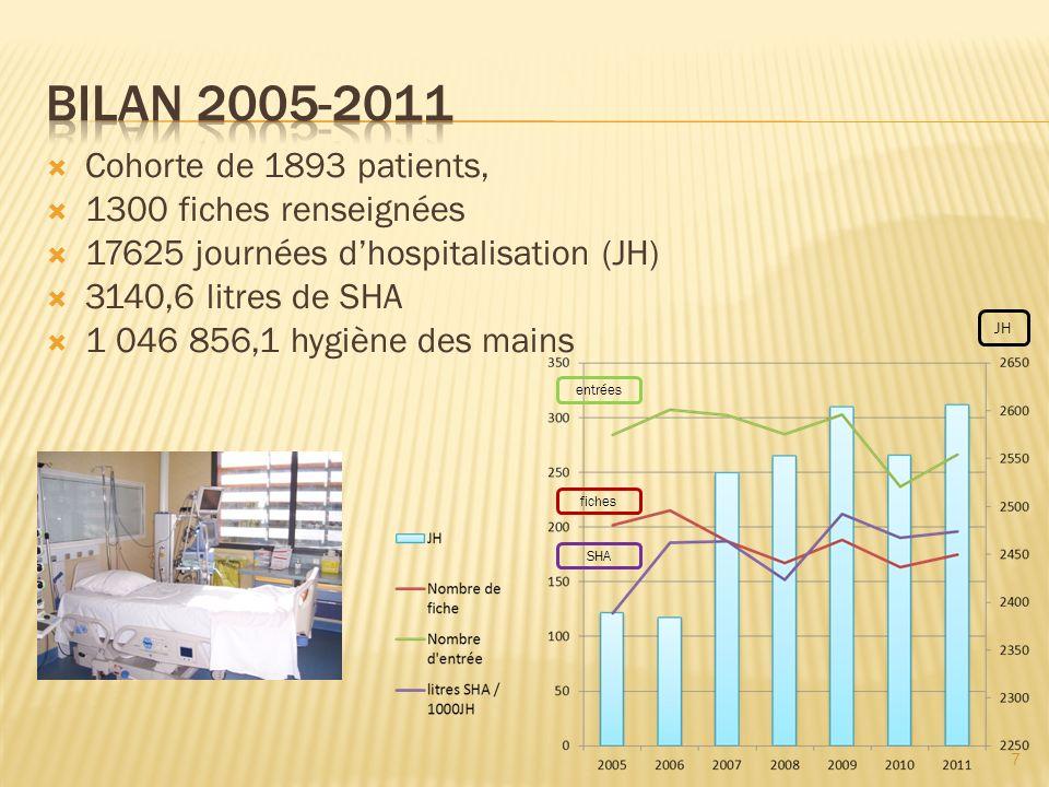 BILAN 2005-2011 Cohorte de 1893 patients, 1300 fiches renseignées
