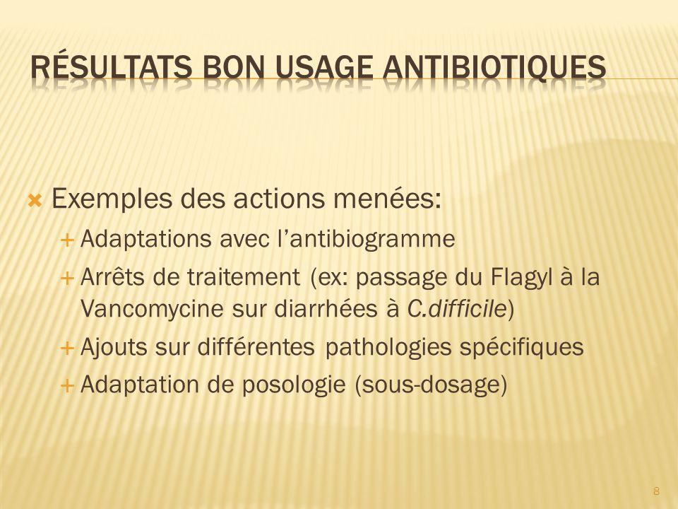 RÉSULTATS bon usage Antibiotiques