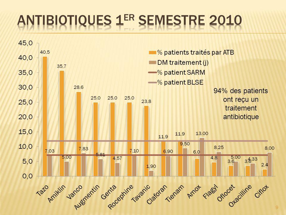 Antibiotiques 1er semestre 2010