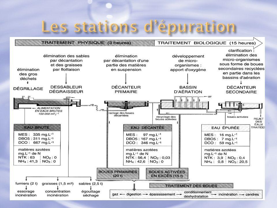 Les stations d'épuration