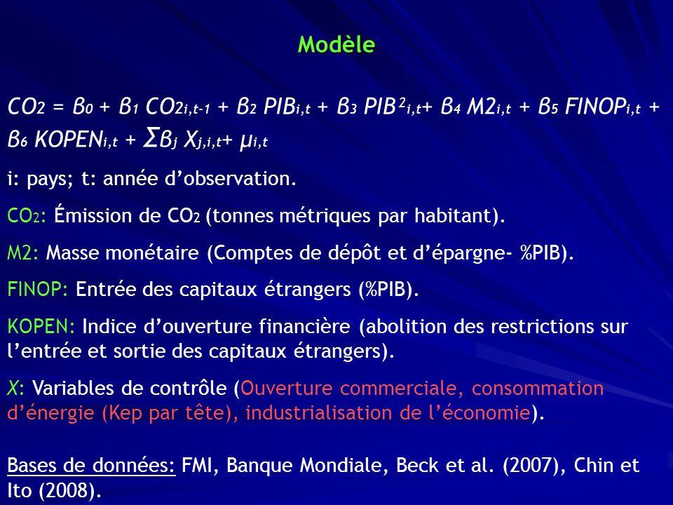 Modèle CO2 = β0 + β1 CO2i,t-1 + β2 PIBi,t + β3 PIB²i,t+ β4 M2i,t + β5 FINOPi,t + β6 KOPENi,t + Σβj Xj,i,t+ μi,t.