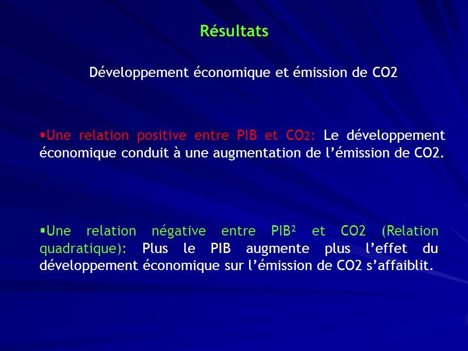 Développement économique et émission de CO2