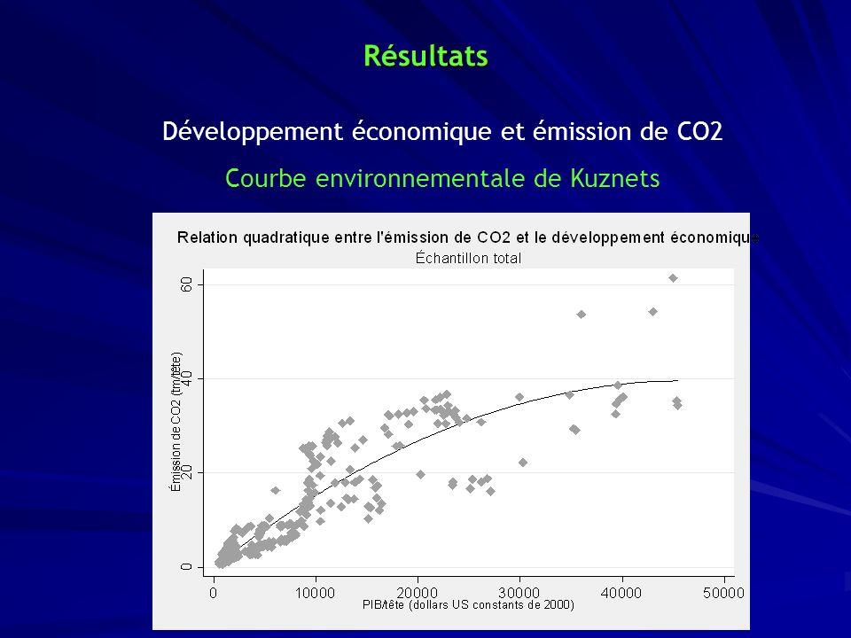 Résultats Développement économique et émission de CO2