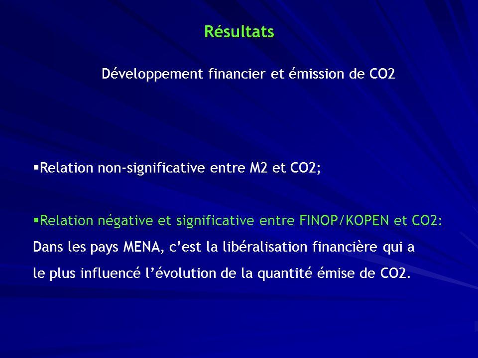 Développement financier et émission de CO2