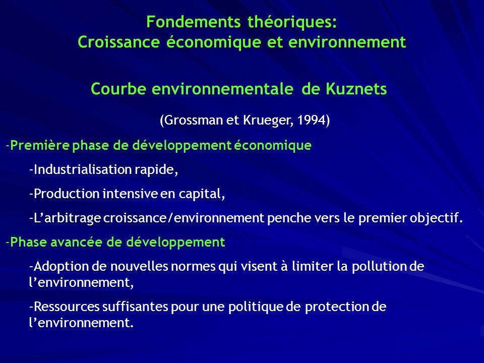 Fondements théoriques: Croissance économique et environnement