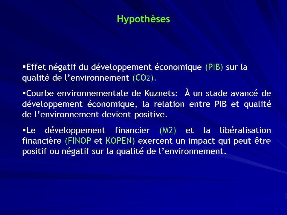 Hypothèses Effet négatif du développement économique (PIB) sur la qualité de l'environnement (CO2).
