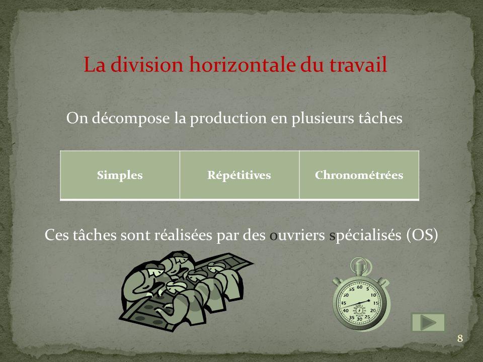 La division horizontale du travail