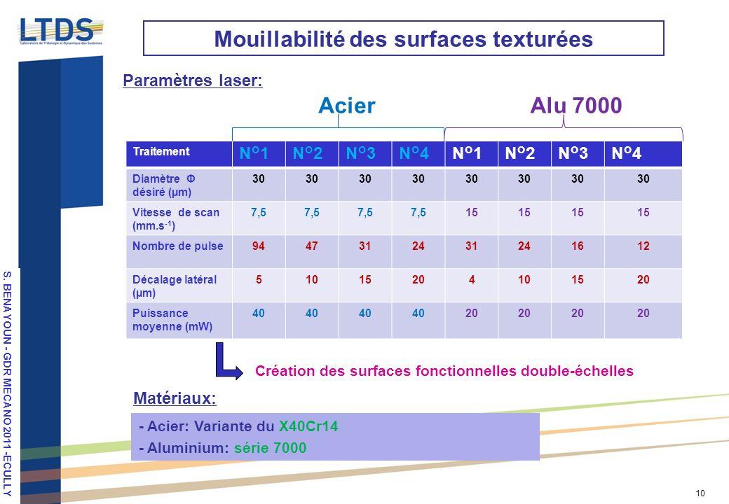 Mouillabilité des surfaces texturées