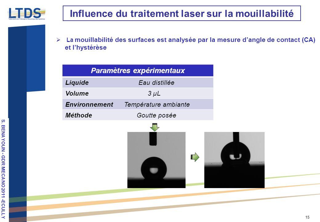 Influence du traitement laser sur la mouillabilité