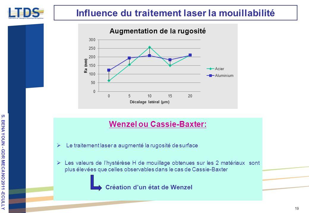 Wenzel ou Cassie-Baxter: