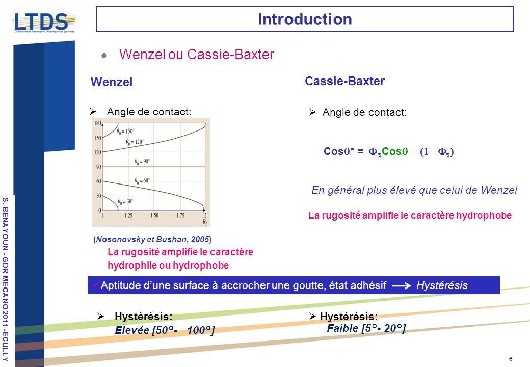 Introduction Wenzel ou Cassie-Baxter Wenzel Cassie-Baxter