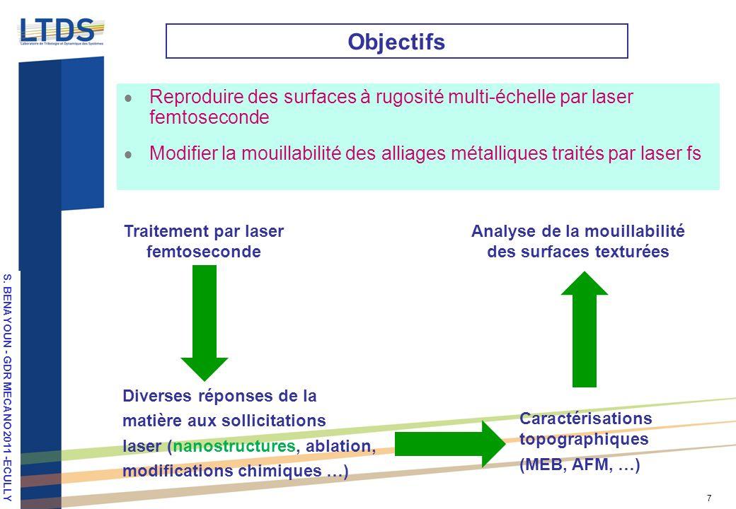 Objectifs Reproduire des surfaces à rugosité multi-échelle par laser femtoseconde.