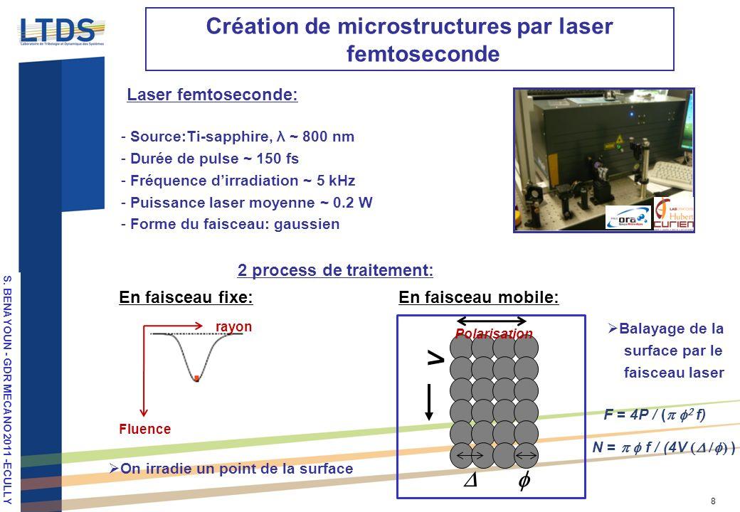 Création de microstructures par laser femtoseconde