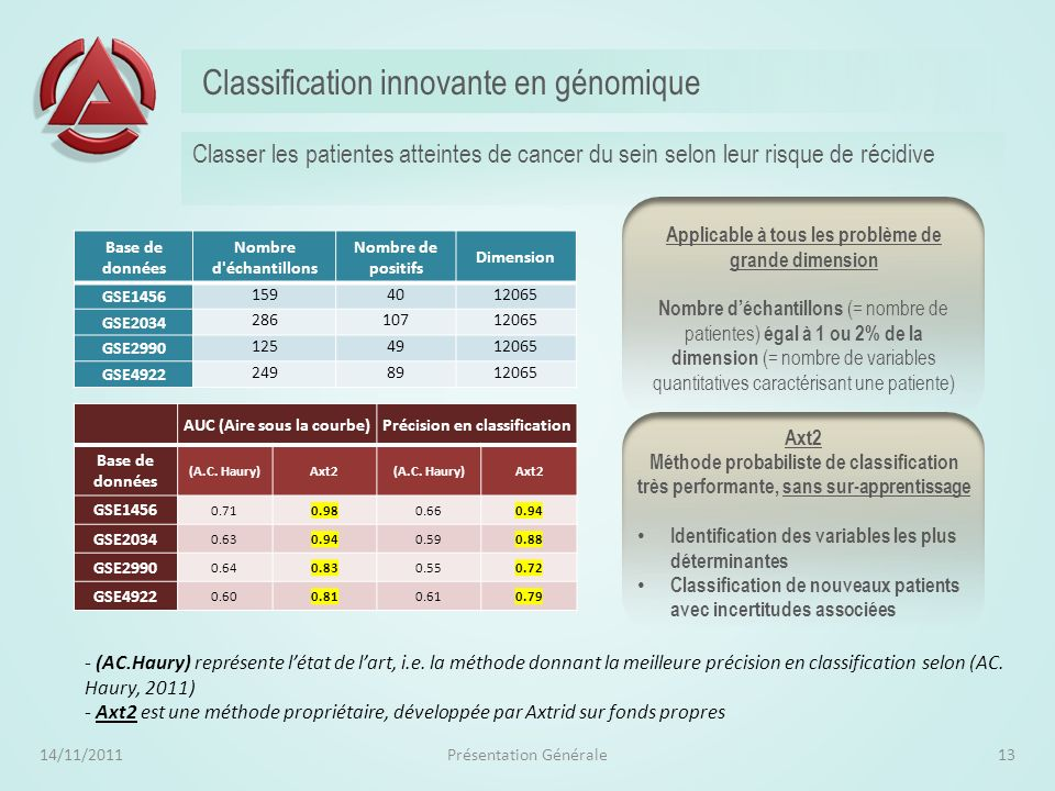 Classification innovante en génomique