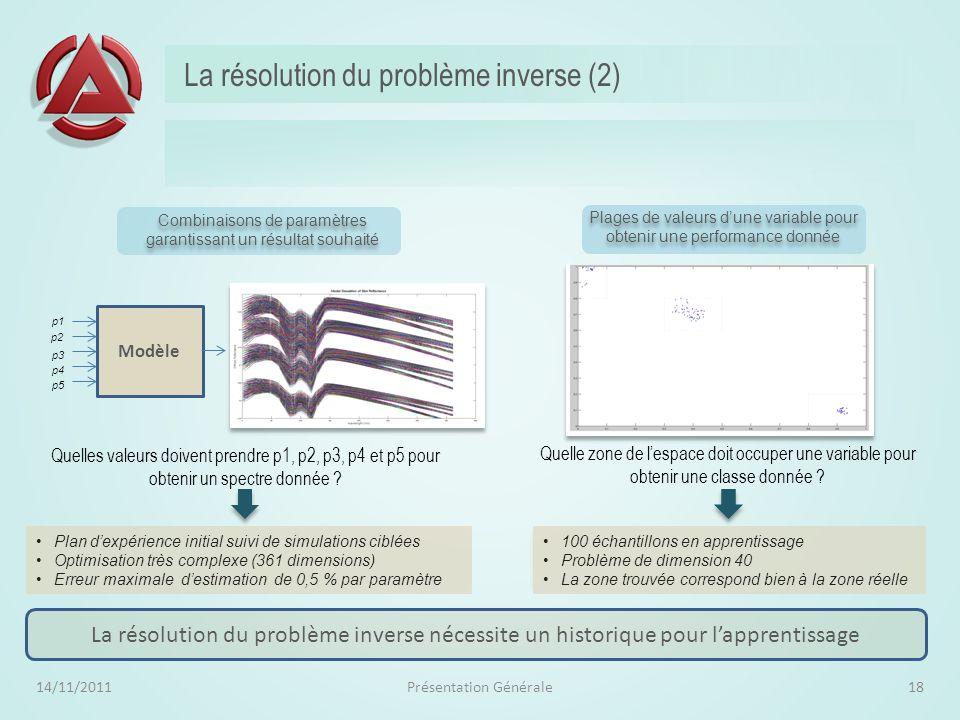 La résolution du problème inverse (2)