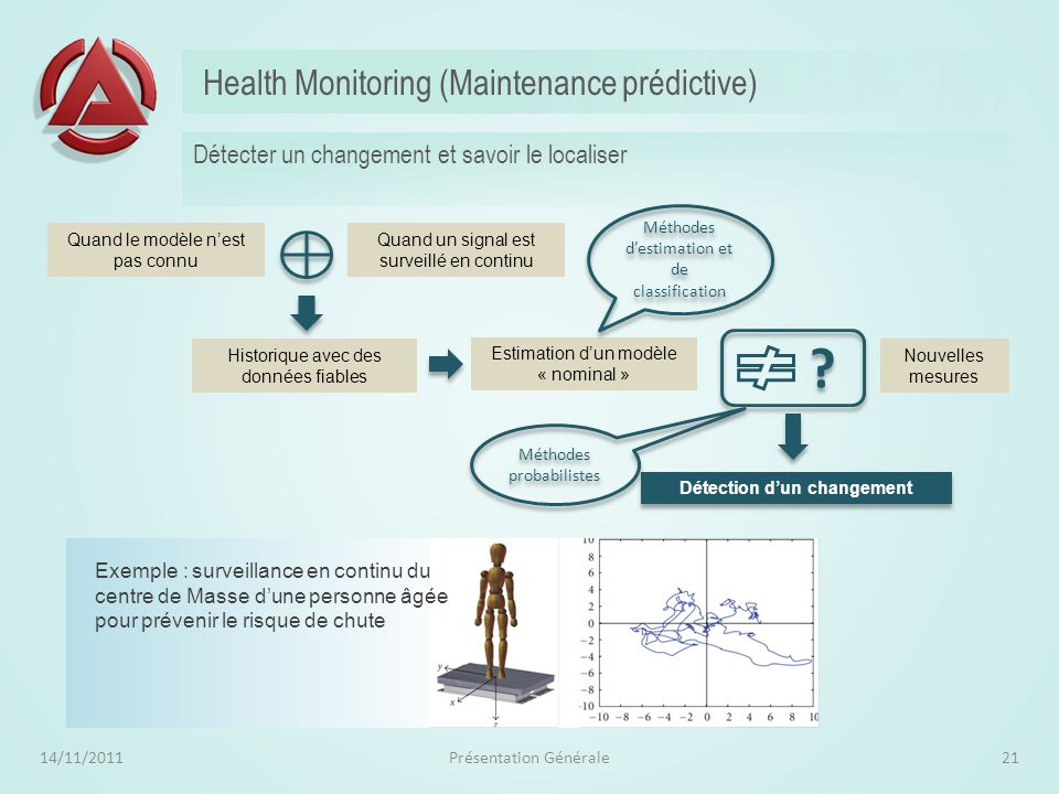 Health Monitoring (Maintenance prédictive)