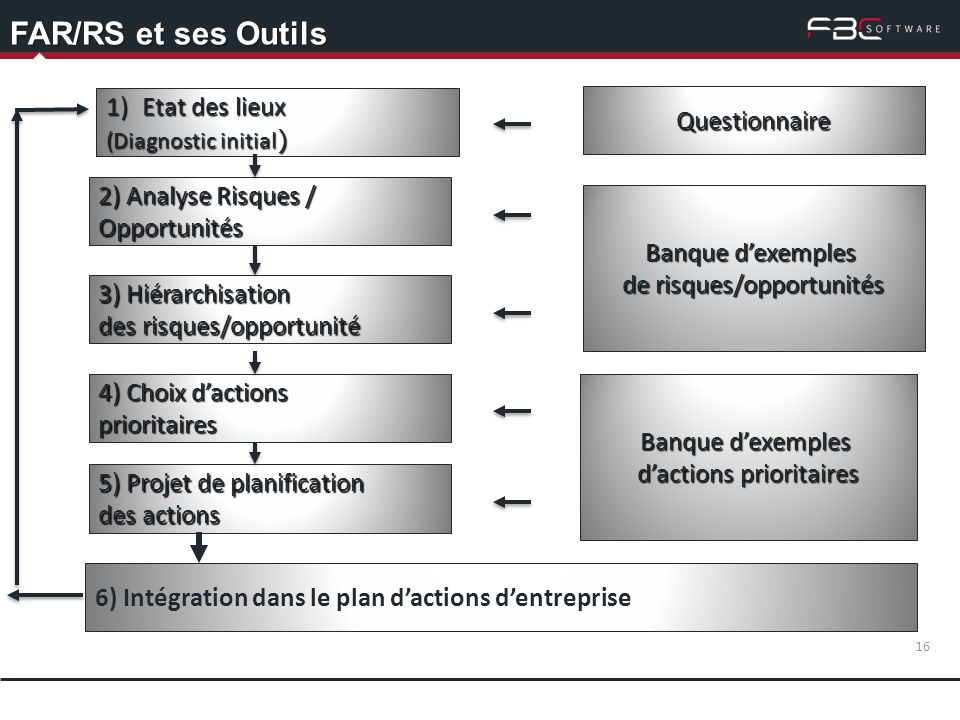 FAR/RS et ses Outils Etat des lieux Questionnaire 2) Analyse Risques /