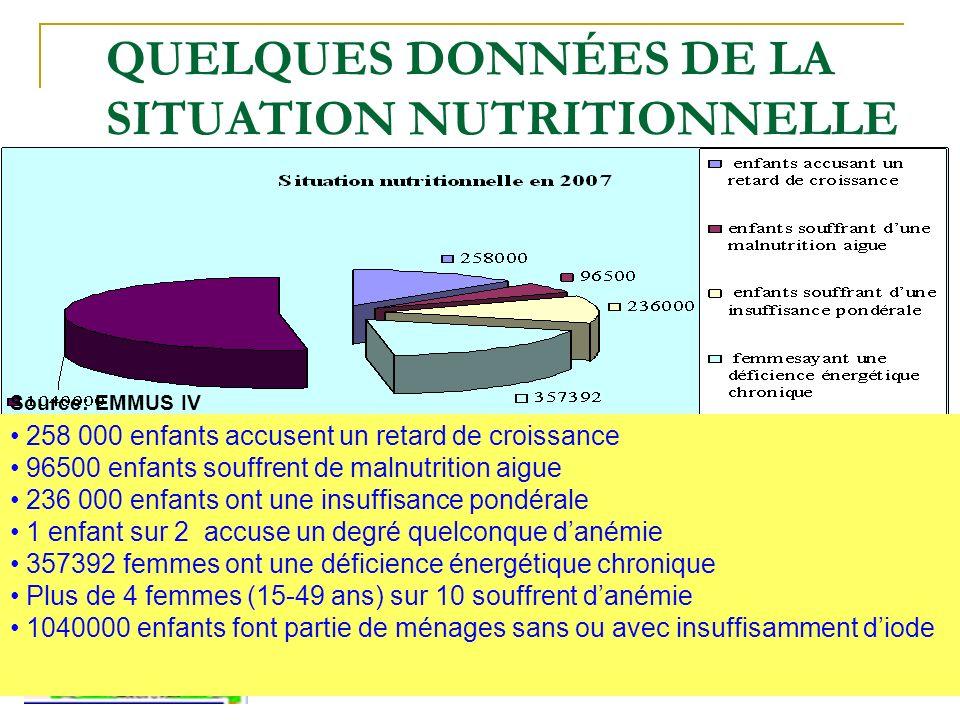 QUELQUES DONNÉES DE LA SITUATION NUTRITIONNELLE