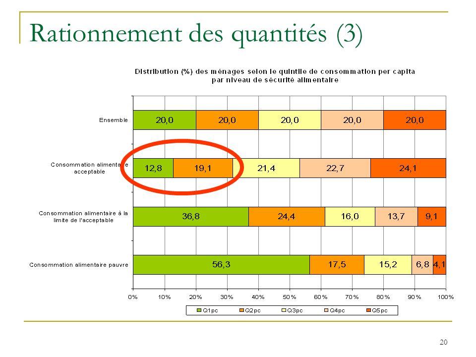 Rationnement des quantités (3)