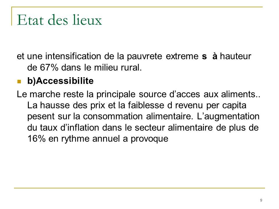 Etat des lieux et une intensification de la pauvrete extreme s à hauteur de 67% dans le milieu rural.